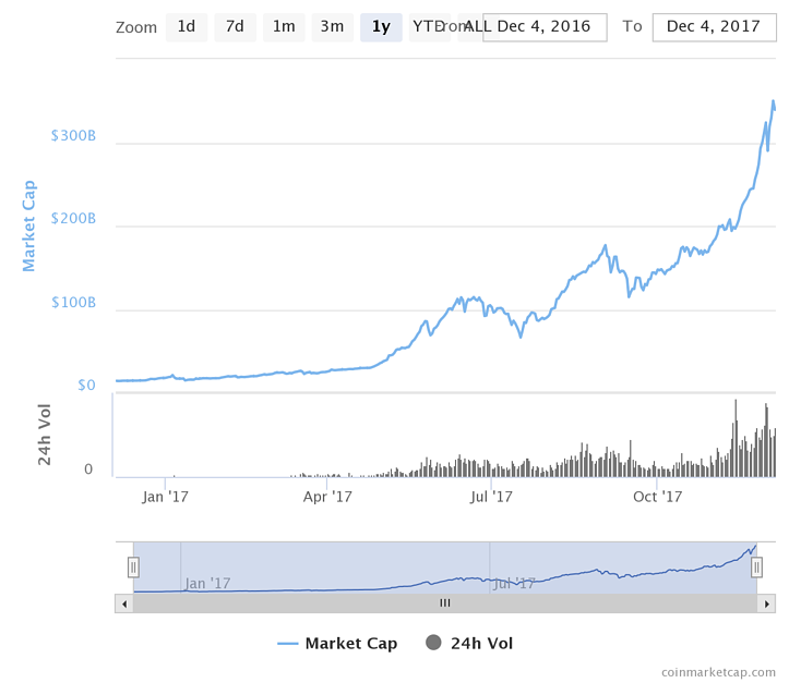 criptomodenas-market-cap