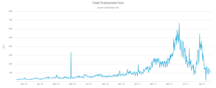 bitcoin-transaction-fees
