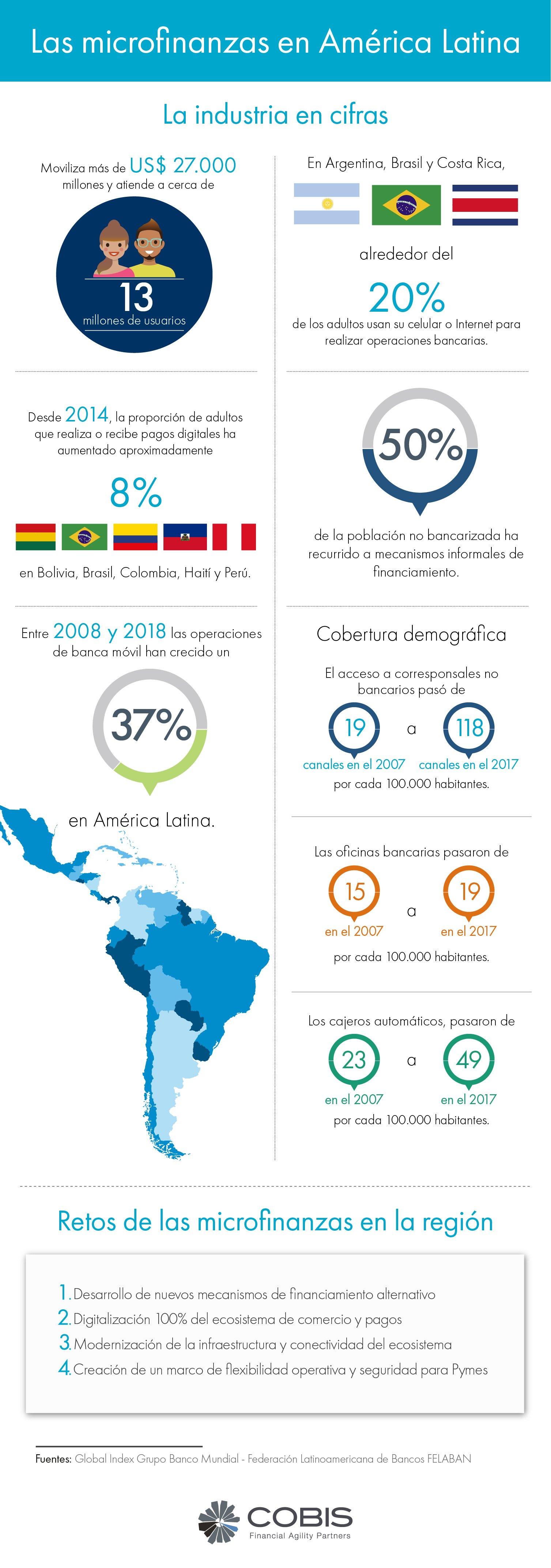 infografia-cobis
