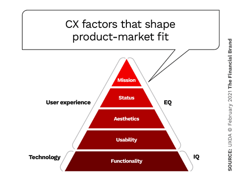 CX factors that shape product market fit